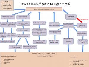How does stuff get into tigerprints